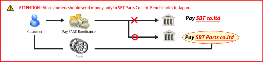 ATTENTION : All customers should send money only to SBT Parts Co. Ltd. Beneficiaries in Japan.
